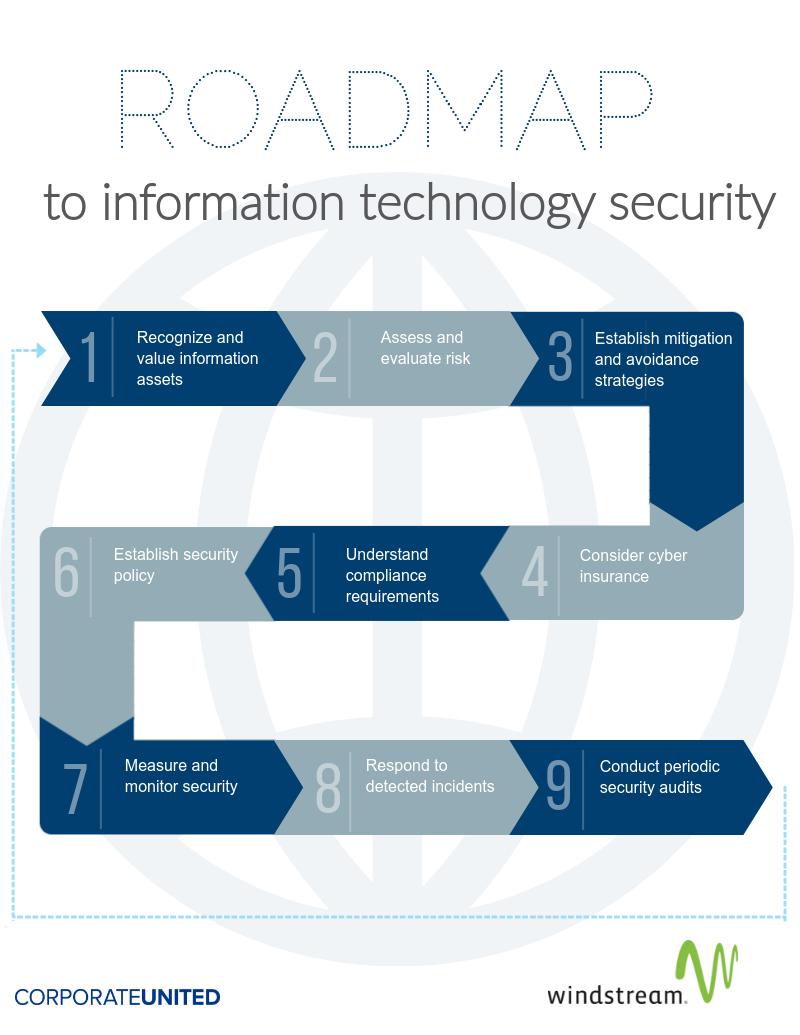 IT-Security-Roadmap.png