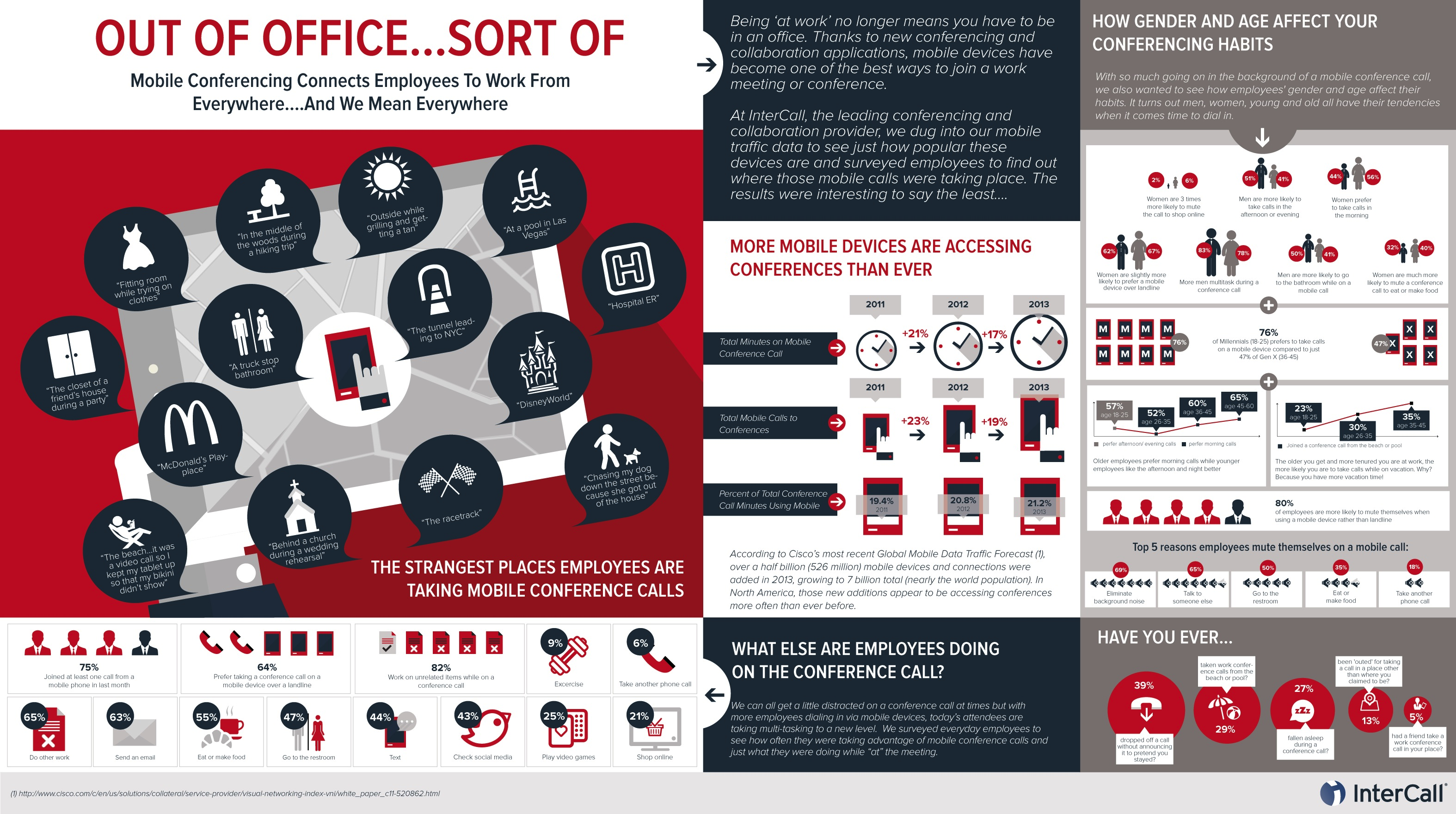 InterCall-Mobile-Conferencing-and-Behaviors-Infographic.png