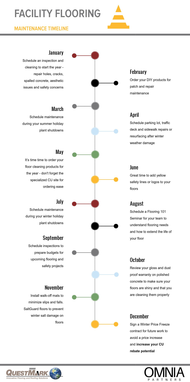 centimark-flooring-maintenance-timeline-infographic.png