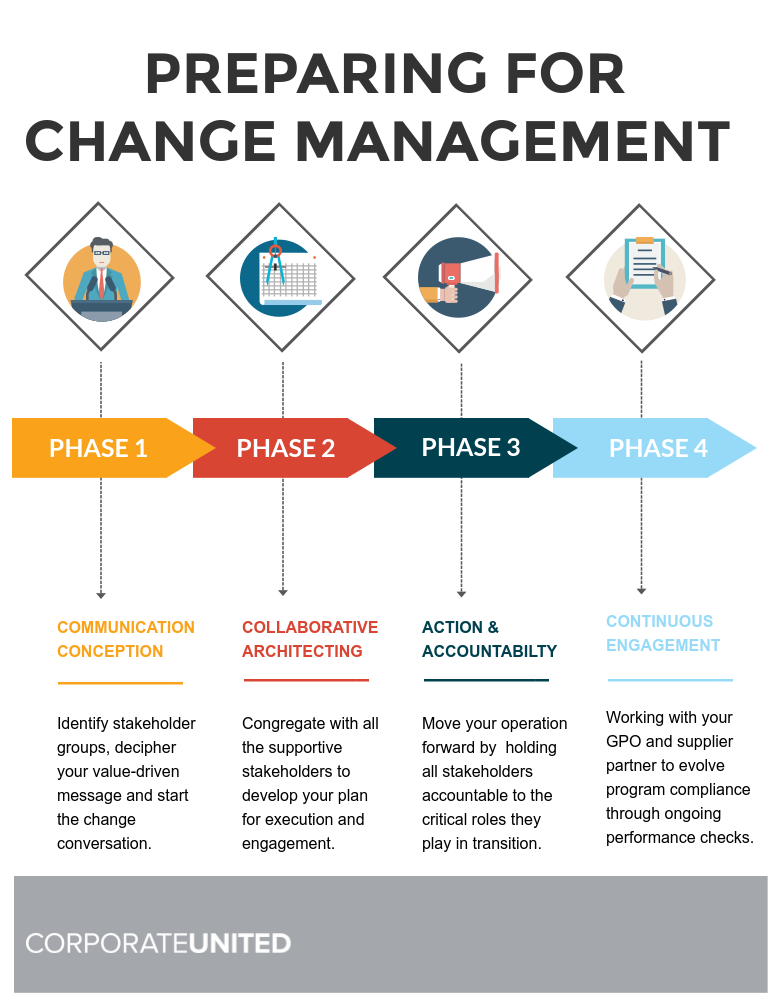kmbs-change-management-phases-infographic.png
