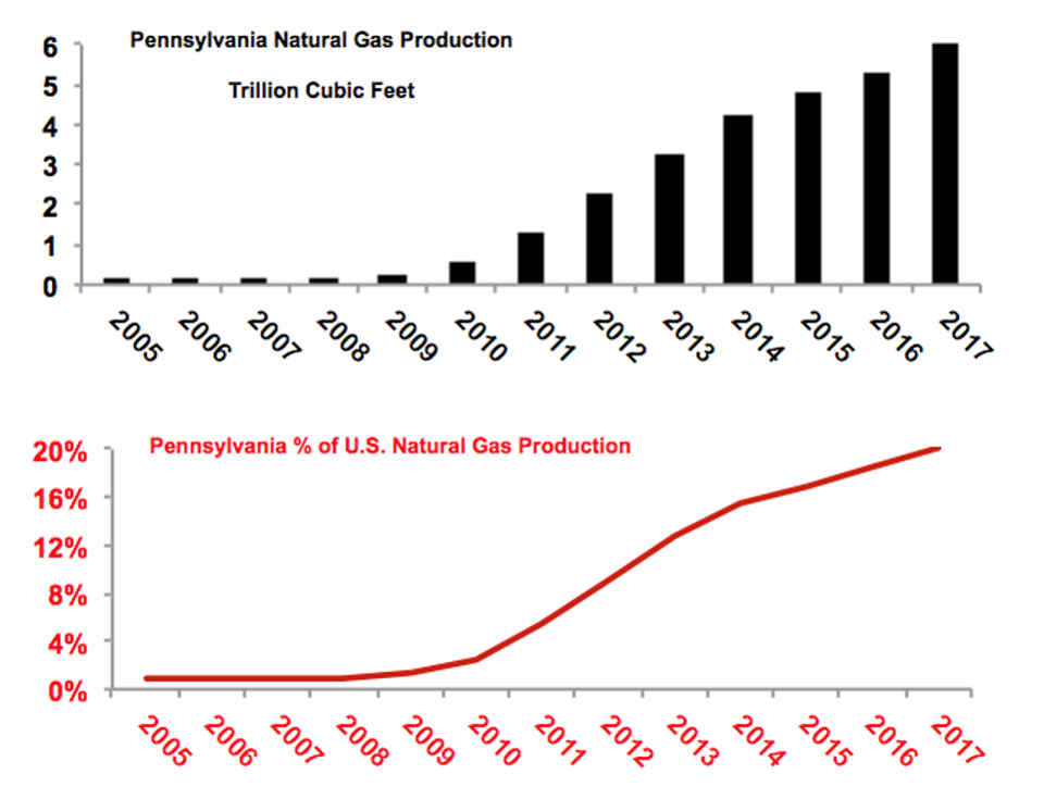 Pennsylvania Natural Gas Production